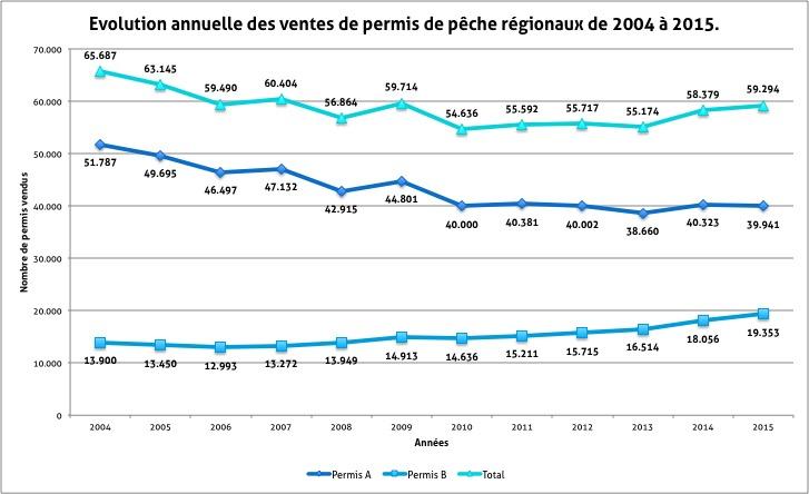 Evolution annuelle des permis de pêche de la Région wallonne