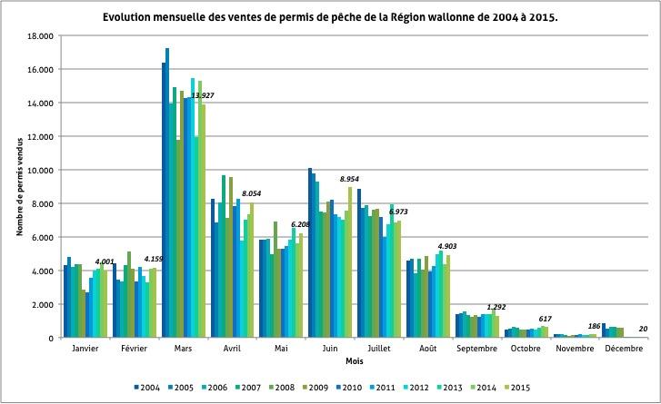 Graphique de présentation de l'évolution de la délivrance des permis de pêche de la Région wallonne entre 2004 et 2012