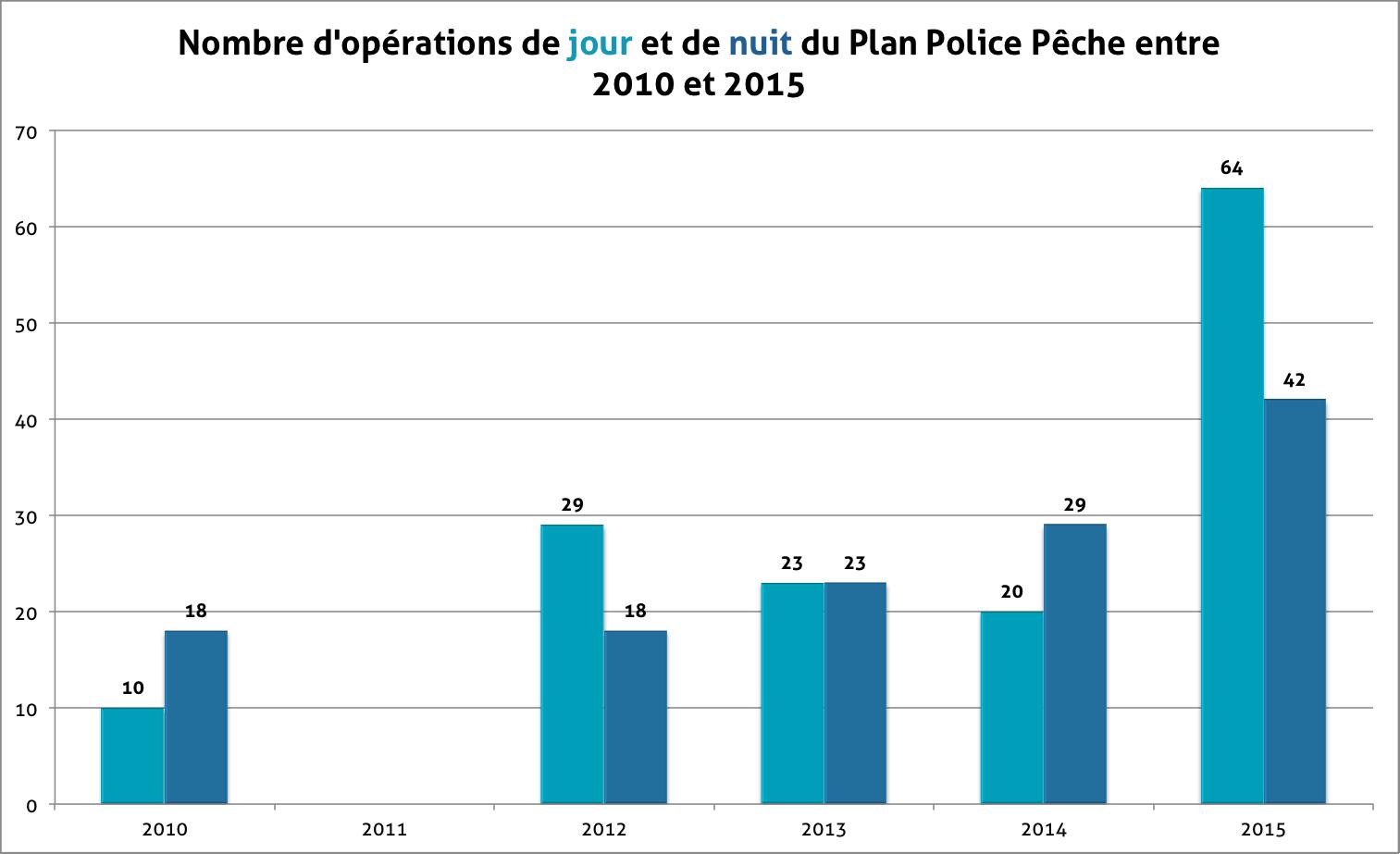 Graphique du nombre d'opérations menées de 2010 à 2015 dans le cadre du plan police pêche