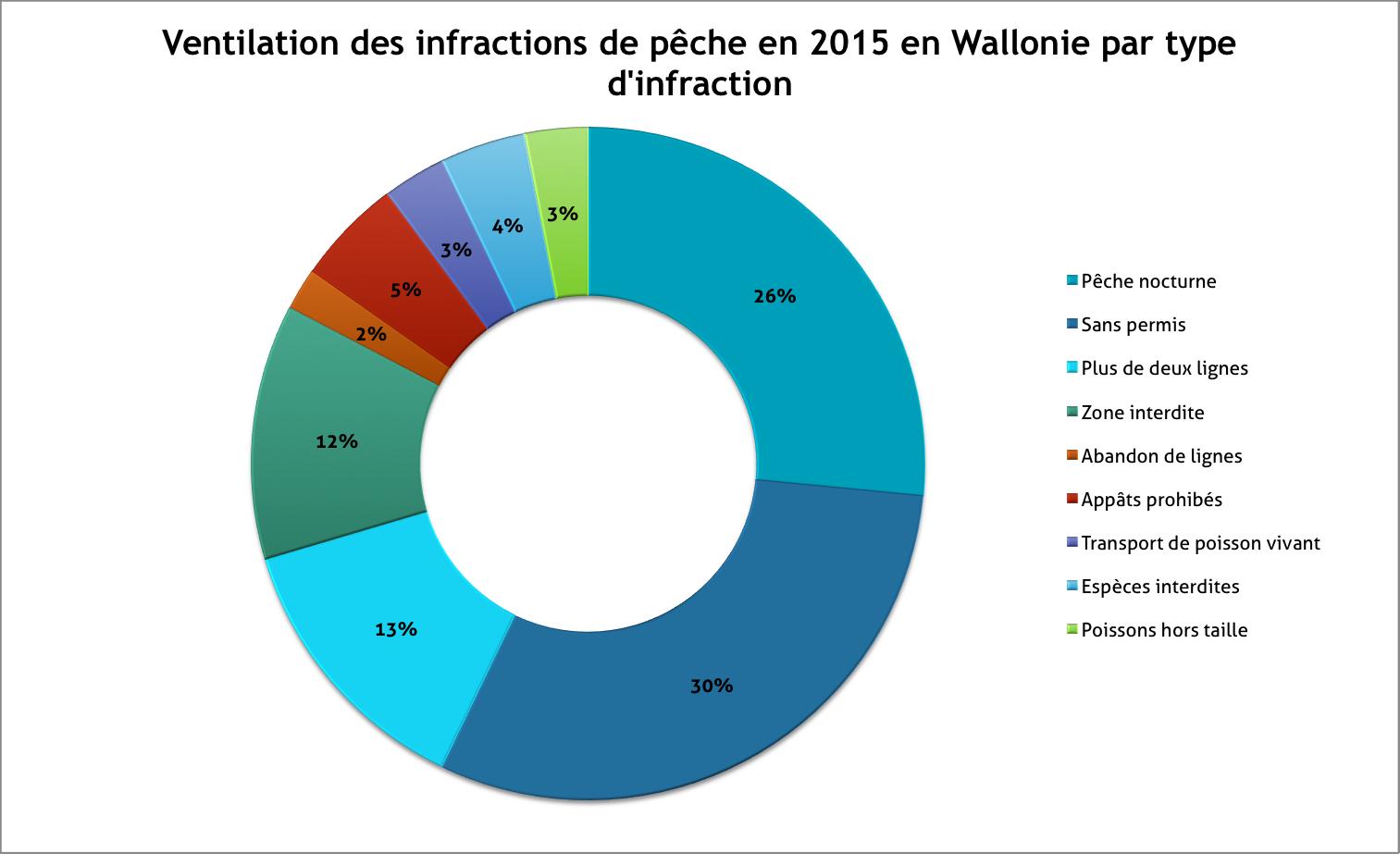 Ventilation des infractions de pêche en 2015 par type d'infraction